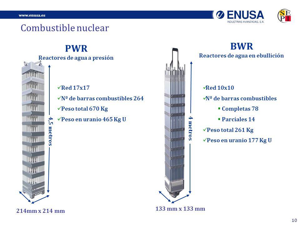 Reactores de agua en ebullición Reactores de agua a presión
