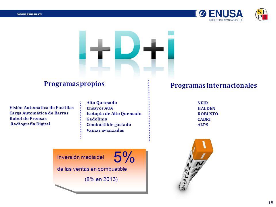 5% Programas propios Programas internacionales Inversión media del
