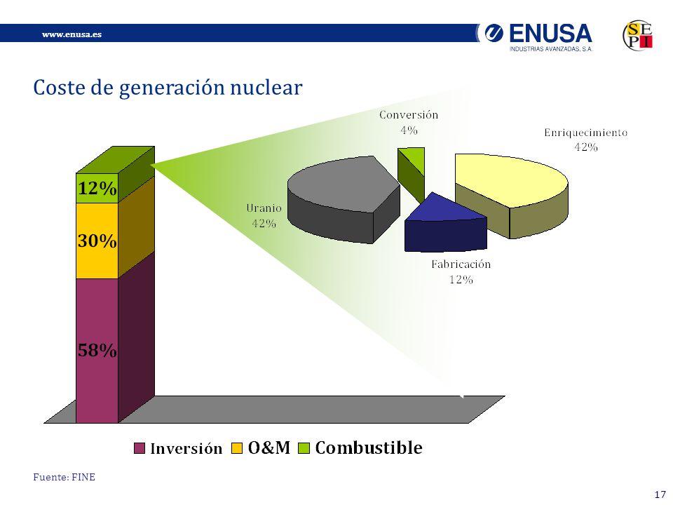 Coste de generación nuclear