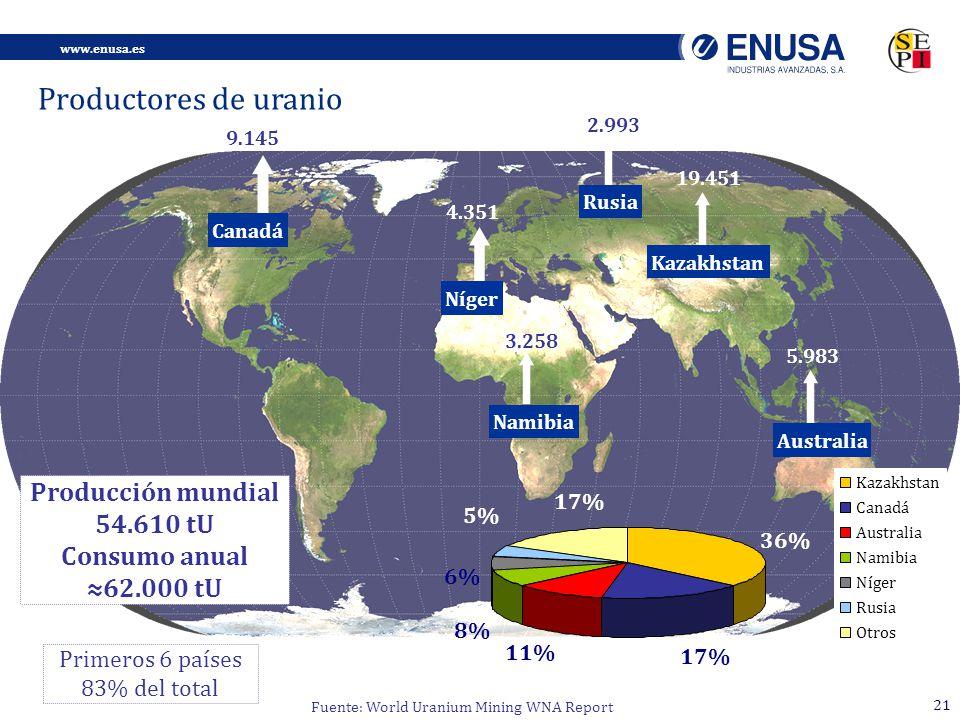 Productores de uranio Producción mundial 54.610 tU Consumo anual