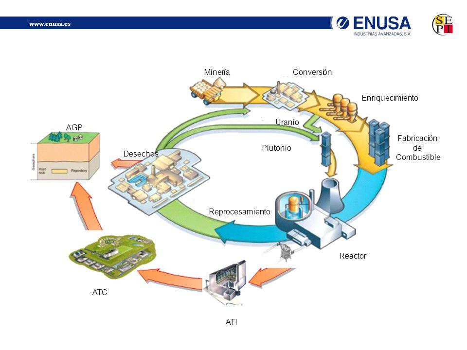 Reactor Fabricaci. ó. n. de. Combustible. Enriquecimiento. Conversi. Miner. í. a. Desechos.