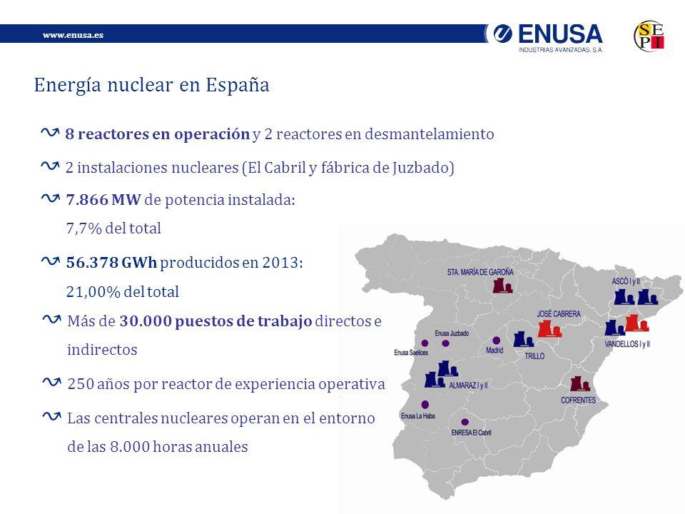 Energía nuclear en España