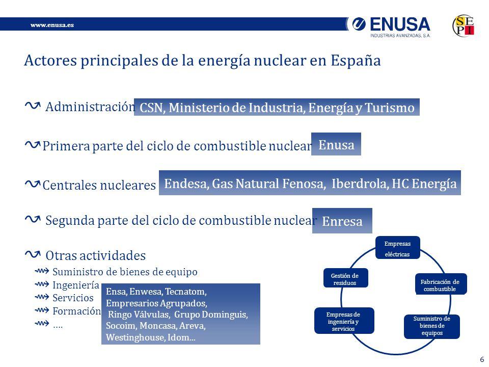 Actores principales de la energía nuclear en España