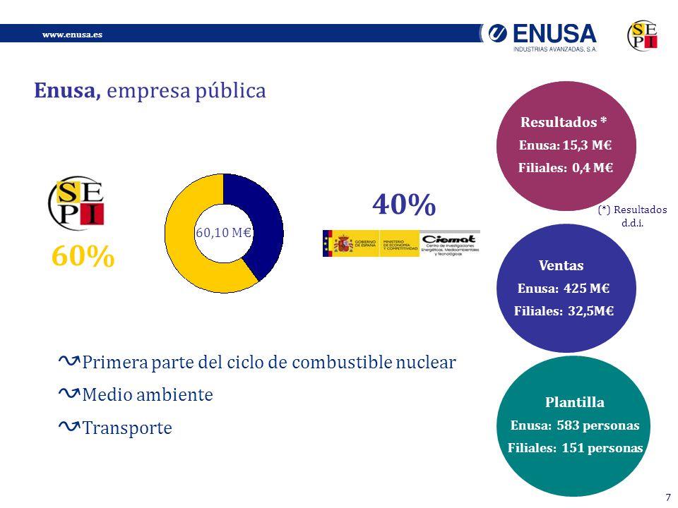40% 60% Enusa, empresa pública