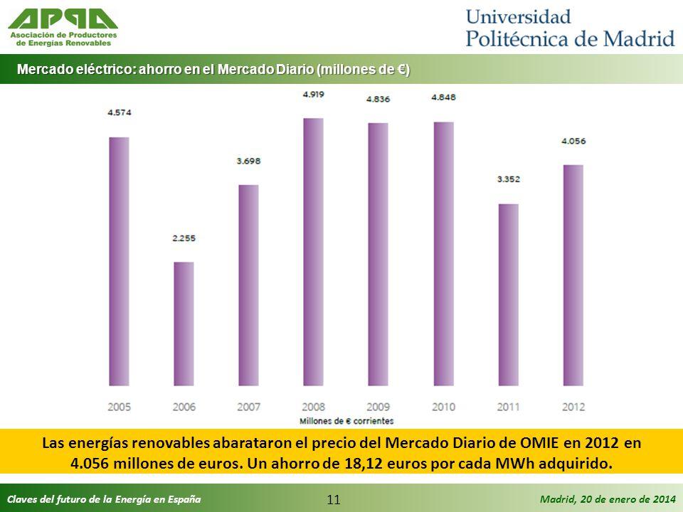 Mercado eléctrico: ahorro en el Mercado Diario (millones de €)