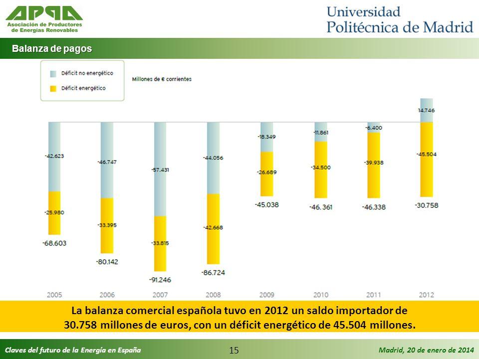 La balanza comercial española tuvo en 2012 un saldo importador de