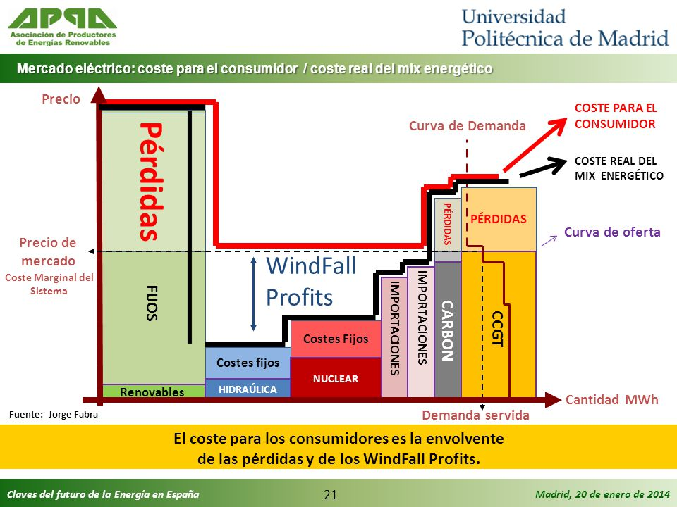 Pérdidas WindFall Profits COSTES FIJOS CCGT CARBON