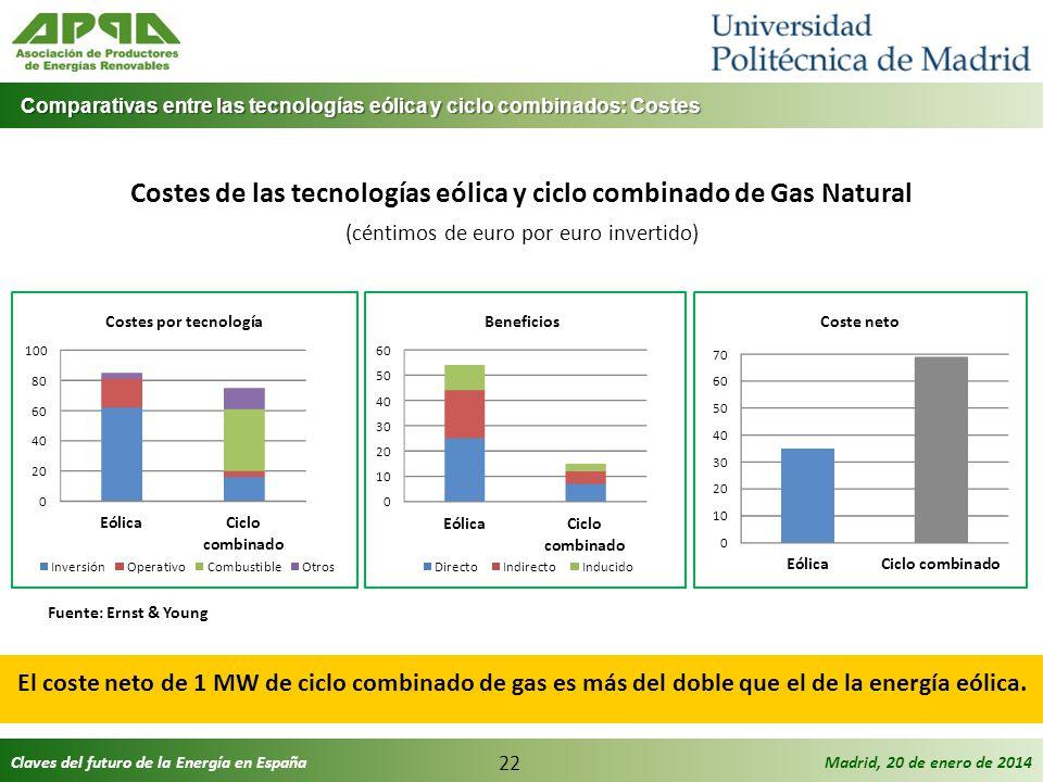 Costes de las tecnologías eólica y ciclo combinado de Gas Natural