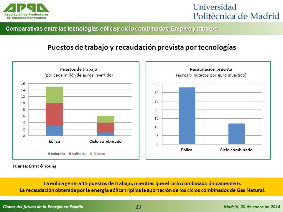 Puestos de trabajo y recaudación prevista por tecnologías