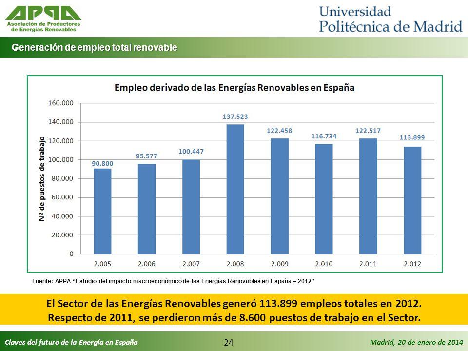 Generación de empleo total renovable