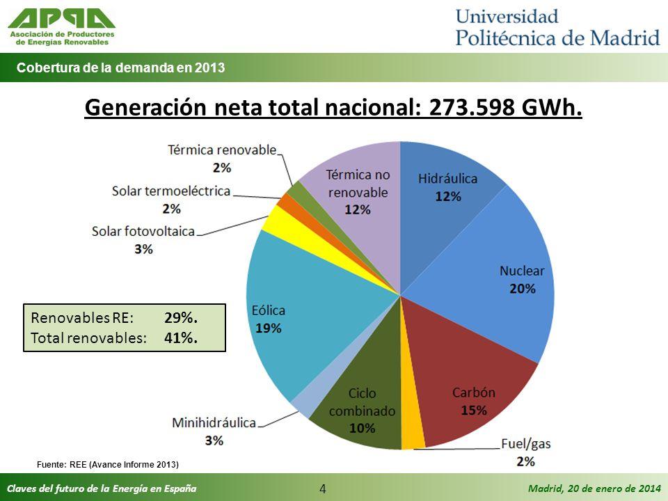 Generación neta total nacional: 273.598 GWh.