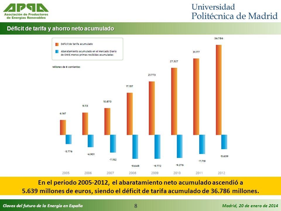 En el periodo 2005-2012, el abaratamiento neto acumulado ascendió a