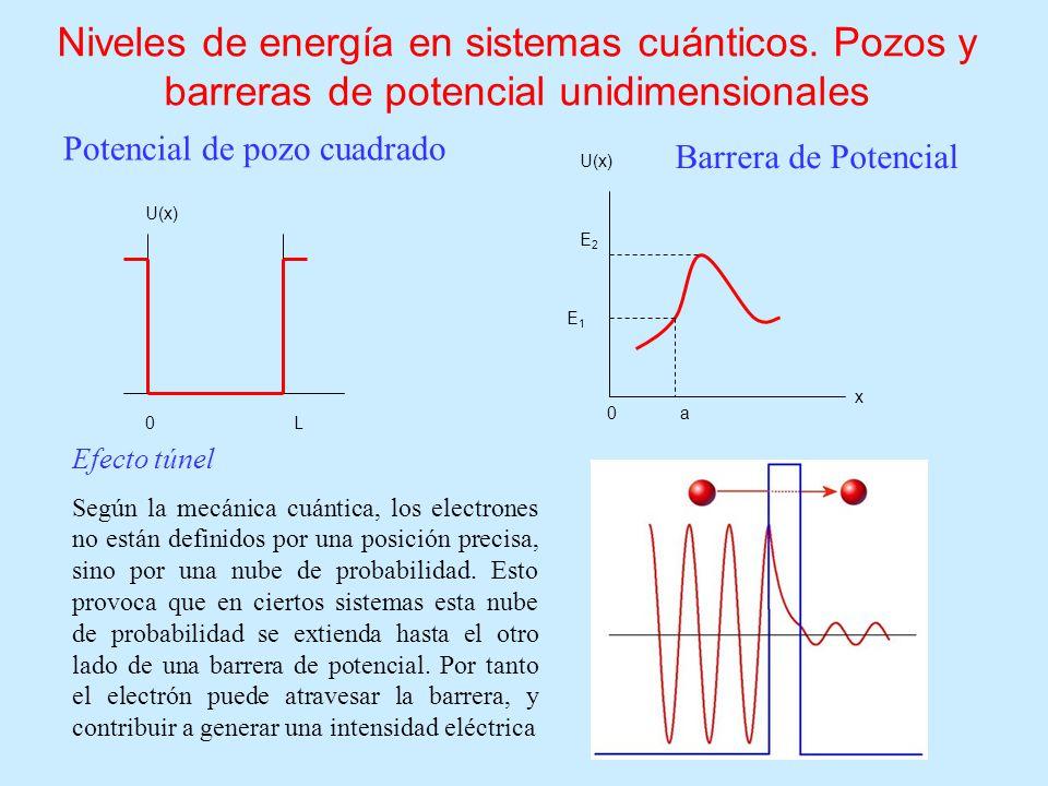 Niveles de energía en sistemas cuánticos