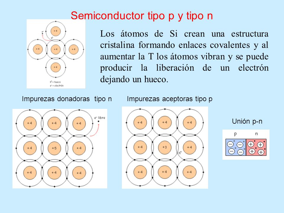 Semiconductor tipo p y tipo n