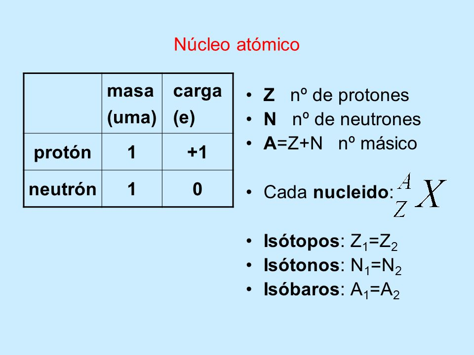 Núcleo atómico masa. (uma) carga. (e) protón. 1. +1. neutrón. Z nº de protones. N nº de neutrones.