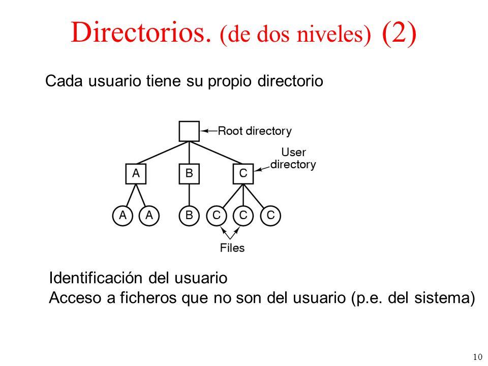 Directorios. (de dos niveles) (2)