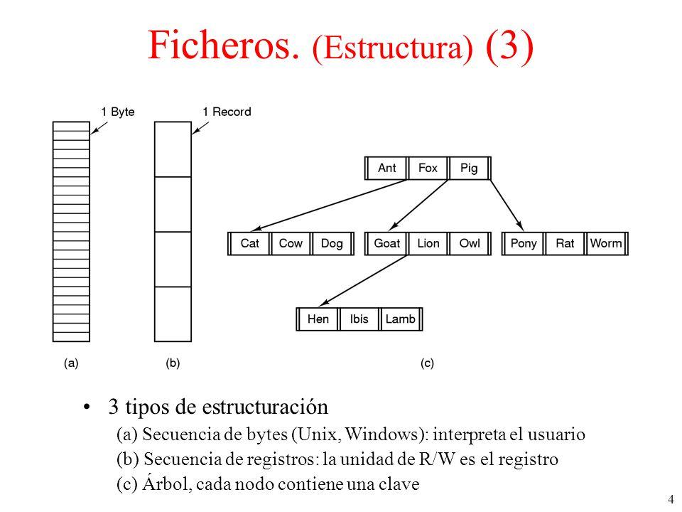 Ficheros. (Estructura) (3)