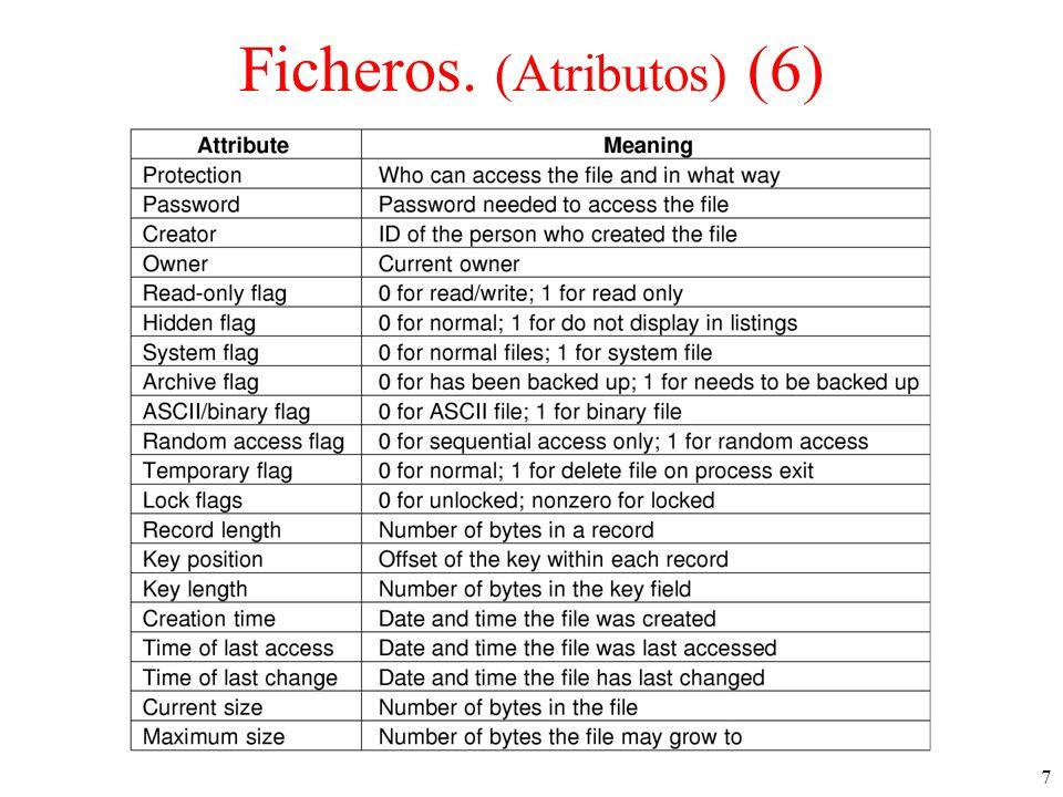 Ficheros. (Atributos) (6)