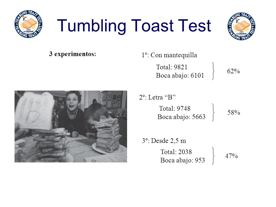 Tumbling Toast Test 3 experimentos: 1º: Con mantequilla Total: 9821