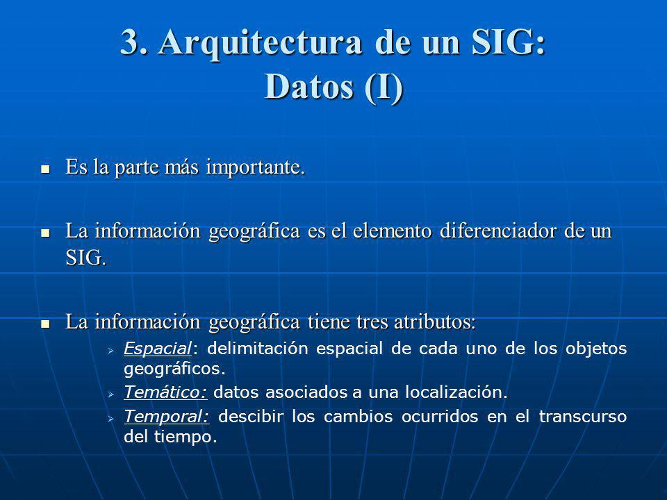 3. Arquitectura de un SIG: Datos (I)