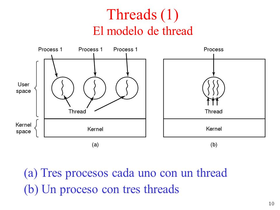 Threads (1) El modelo de thread