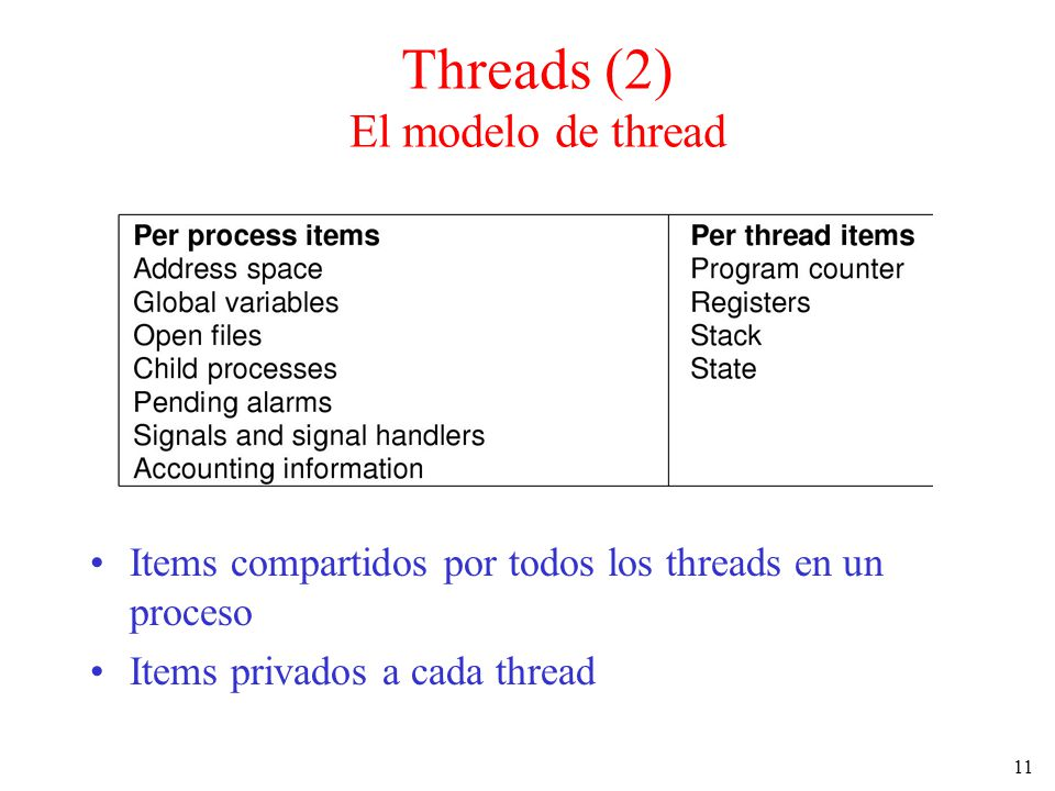 Threads (2) El modelo de thread