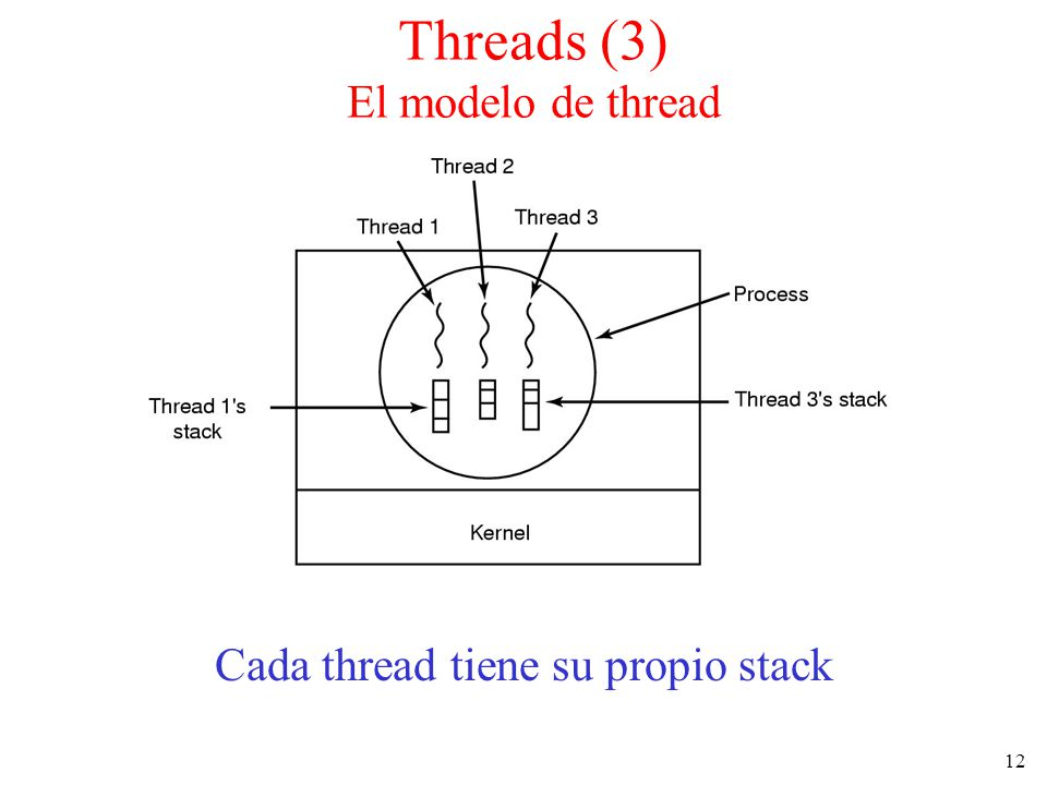 Threads (3) El modelo de thread
