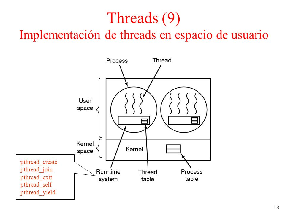 Threads (9) Implementación de threads en espacio de usuario