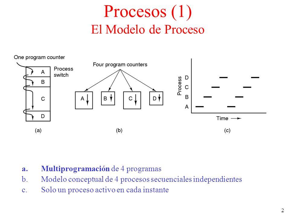 Procesos (1) El Modelo de Proceso