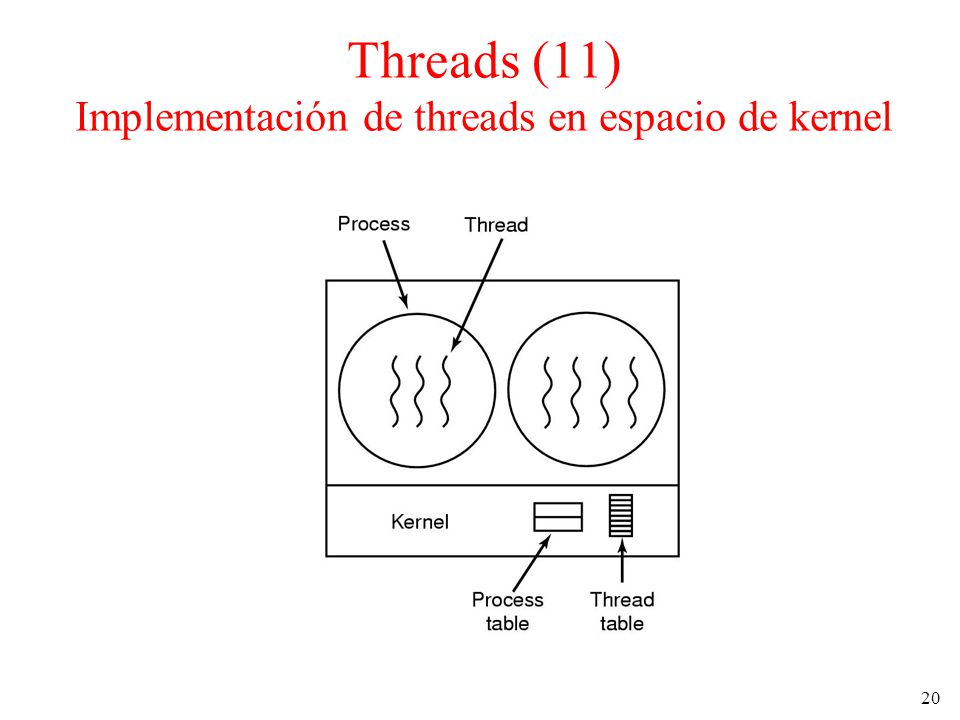 Threads (11) Implementación de threads en espacio de kernel