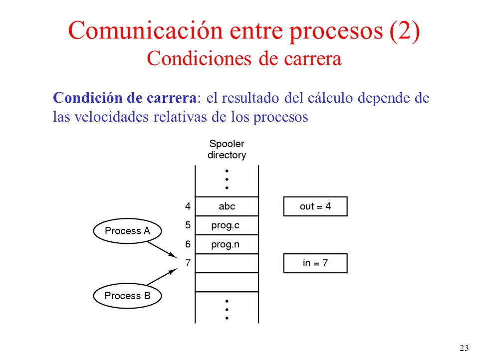 Comunicación entre procesos (2) Condiciones de carrera