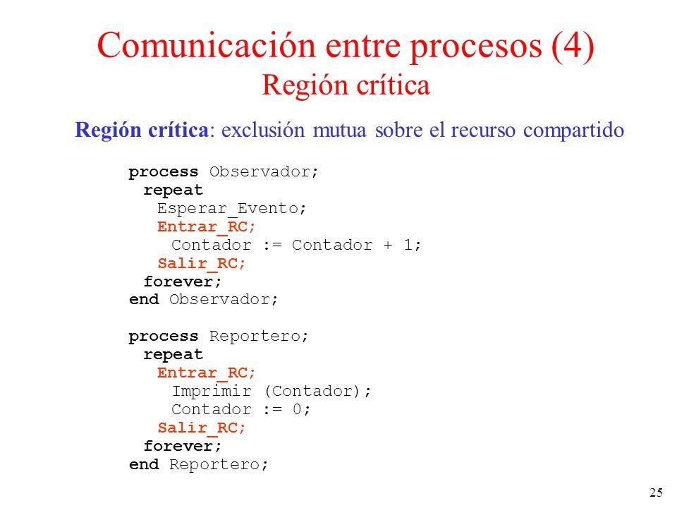 Comunicación entre procesos (4) Región crítica