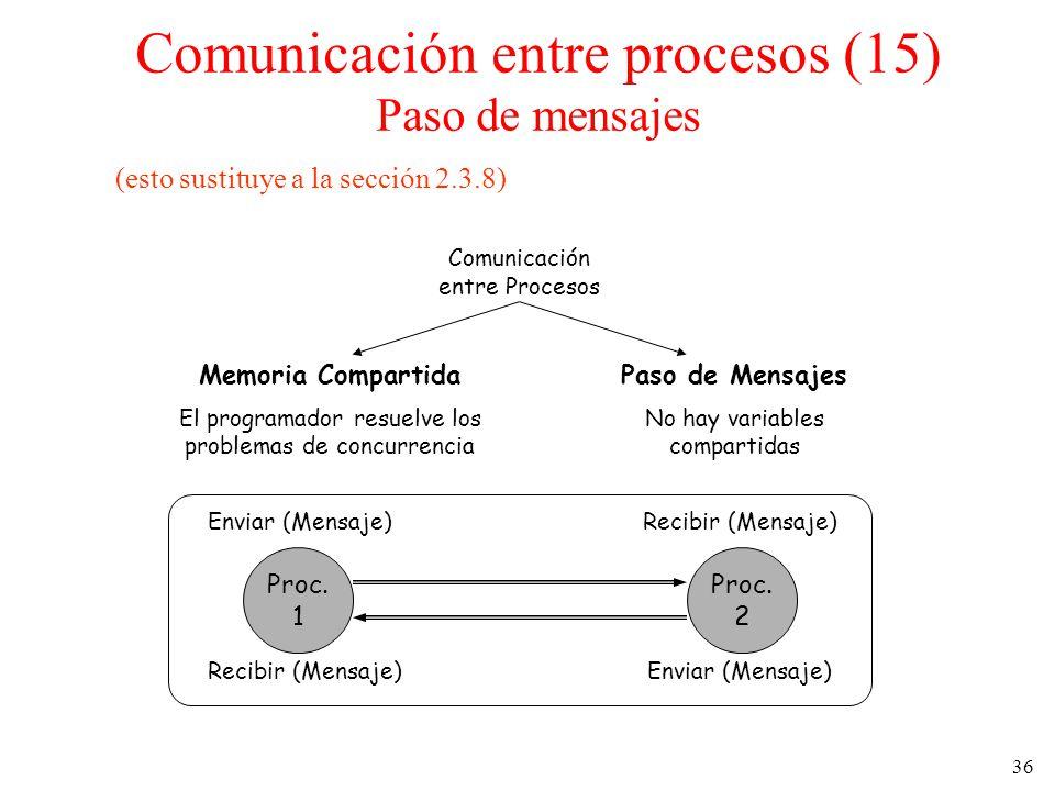 Comunicación entre procesos (15) Paso de mensajes