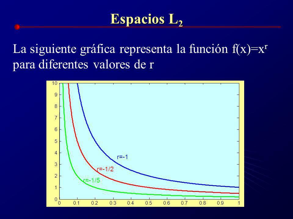 Espacios L2 La siguiente gráfica representa la función f(x)=xr para diferentes valores de r. 0.1. 0.2.