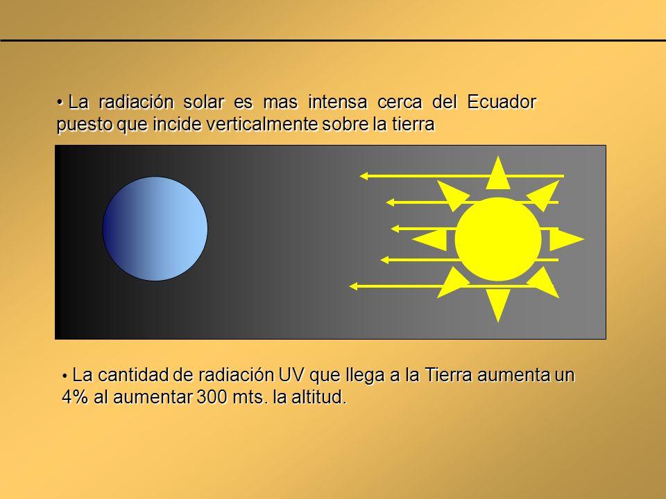 La radiación solar es mas intensa cerca del Ecuador puesto que incide verticalmente sobre la tierra