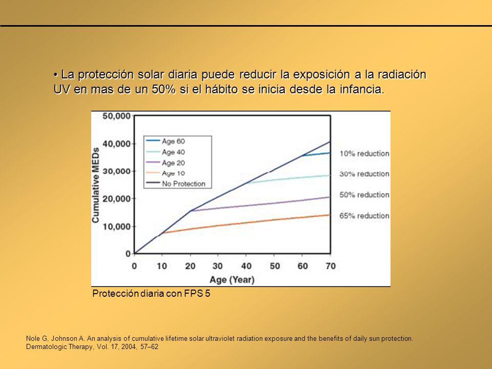 La protección solar diaria puede reducir la exposición a la radiación UV en mas de un 50% si el hábito se inicia desde la infancia.