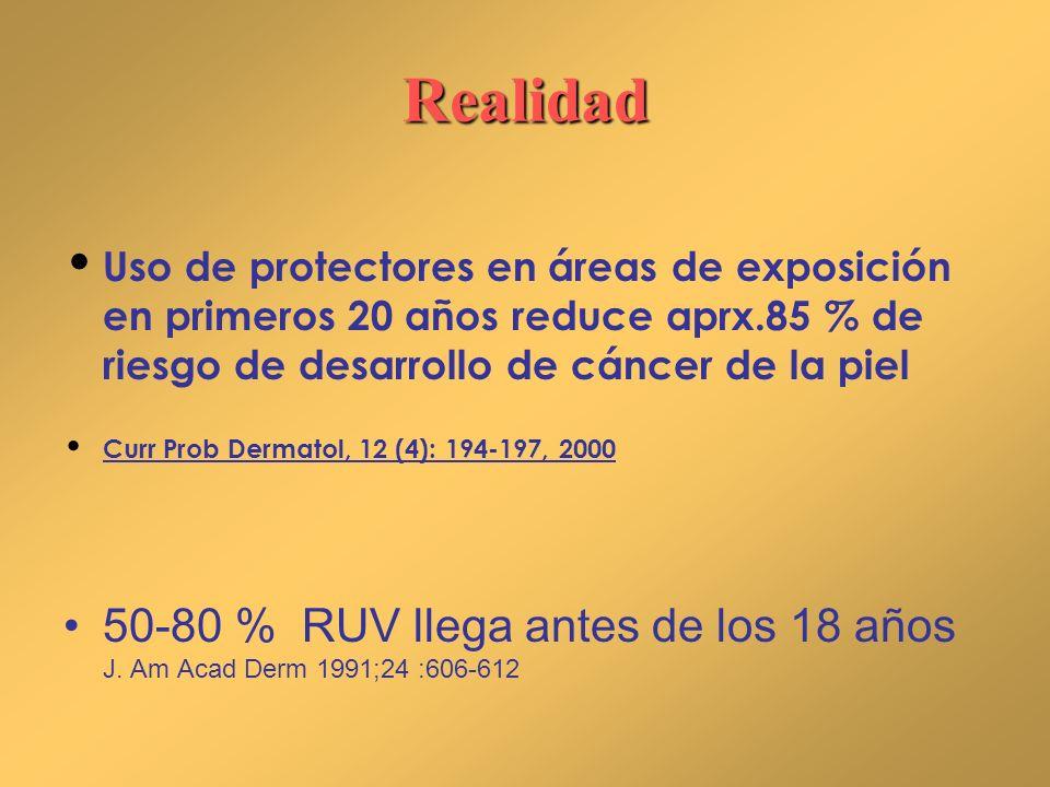 Realidad Uso de protectores en áreas de exposición en primeros 20 años reduce aprx.85 % de riesgo de desarrollo de cáncer de la piel.