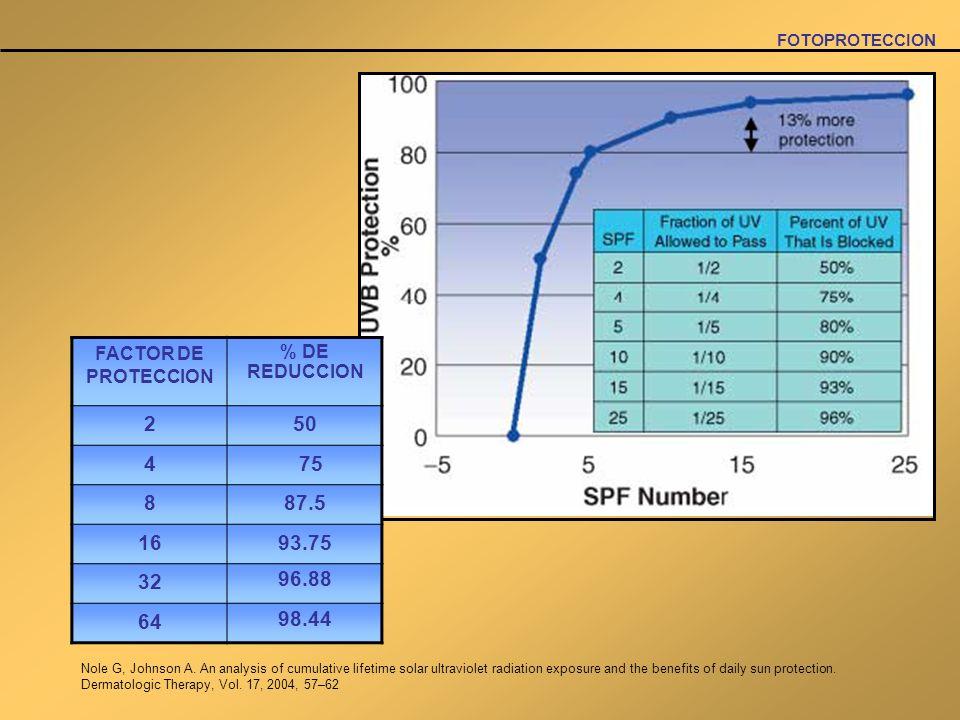 FOTOPROTECCIONFACTOR DE PROTECCION. % DE REDUCCION. 2. 50. 4. 75. 8. 87.5. 16. 93.75. 32. 96.88. 64.
