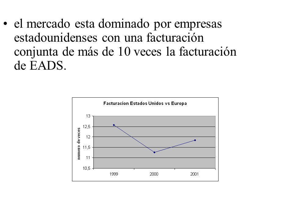 el mercado esta dominado por empresas estadounidenses con una facturación conjunta de más de 10 veces la facturación de EADS.