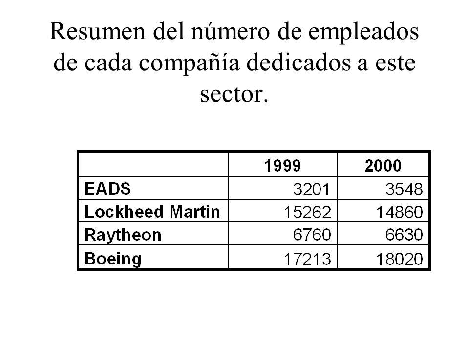 Resumen del número de empleados de cada compañía dedicados a este sector.