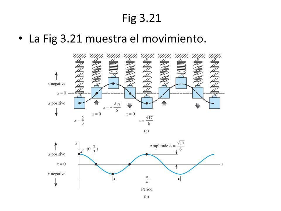 Fig 3.21 La Fig 3.21 muestra el movimiento.