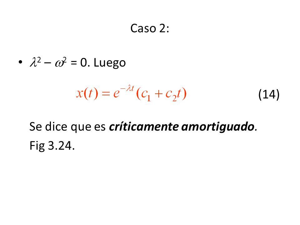 Caso 2: 2 – 2 = 0. Luego (14) Se dice que es críticamente amortiguado. Fig 3.24.