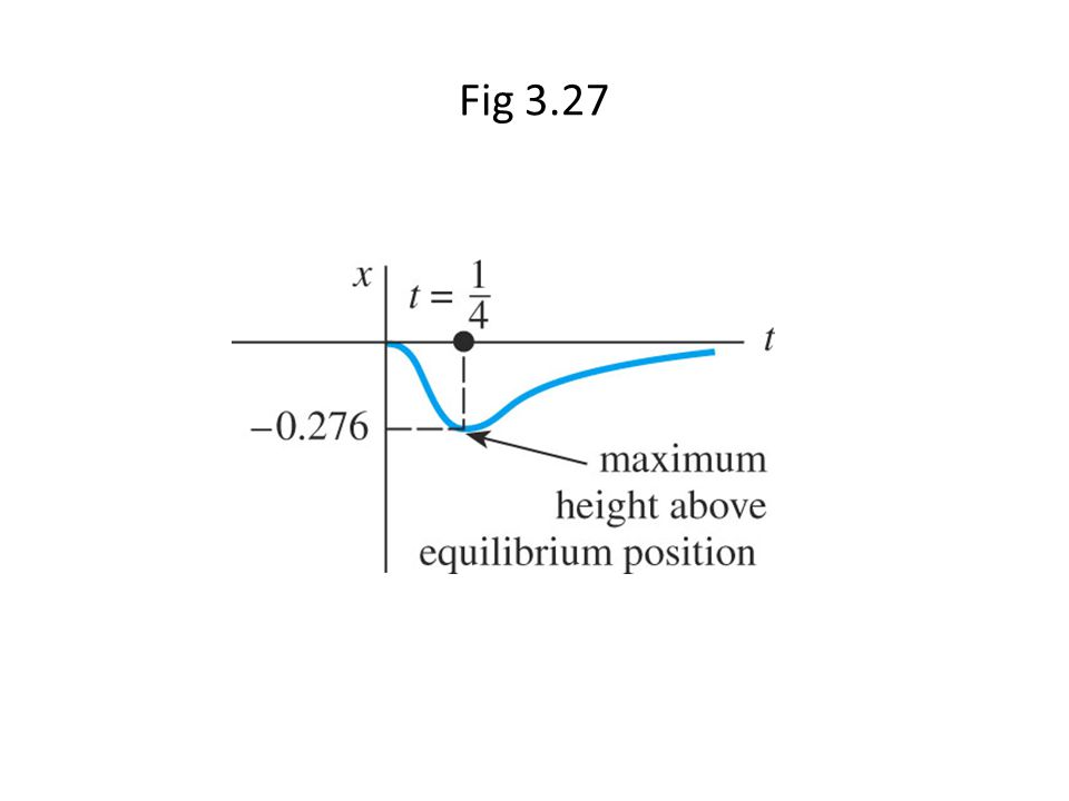 Fig 3.27