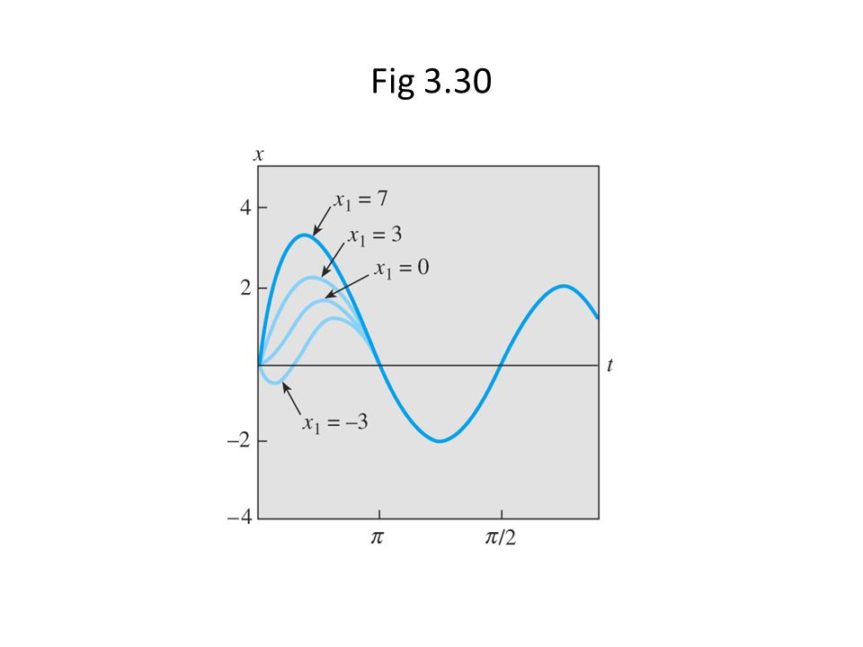 Fig 3.30