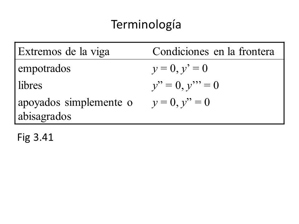 Terminología Extremos de la viga Condiciones en la frontera empotrados