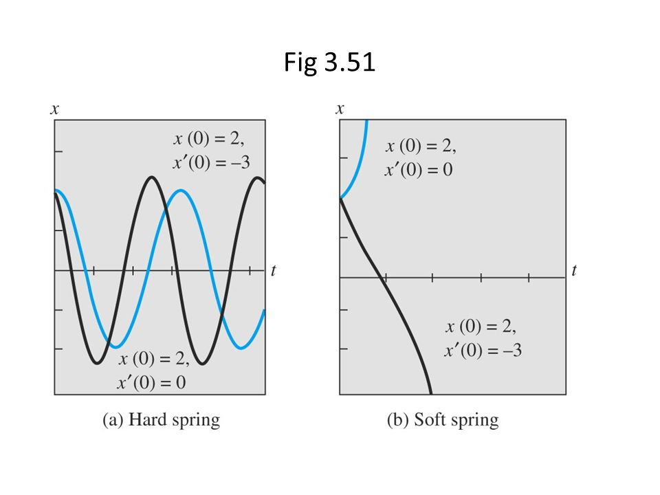Fig 3.51