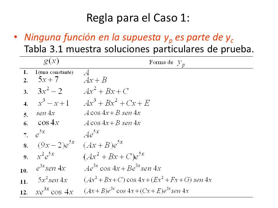 Regla para el Caso 1: Ninguna función en la supuesta yp es parte de yc Tabla 3.1 muestra soluciones particulares de prueba.