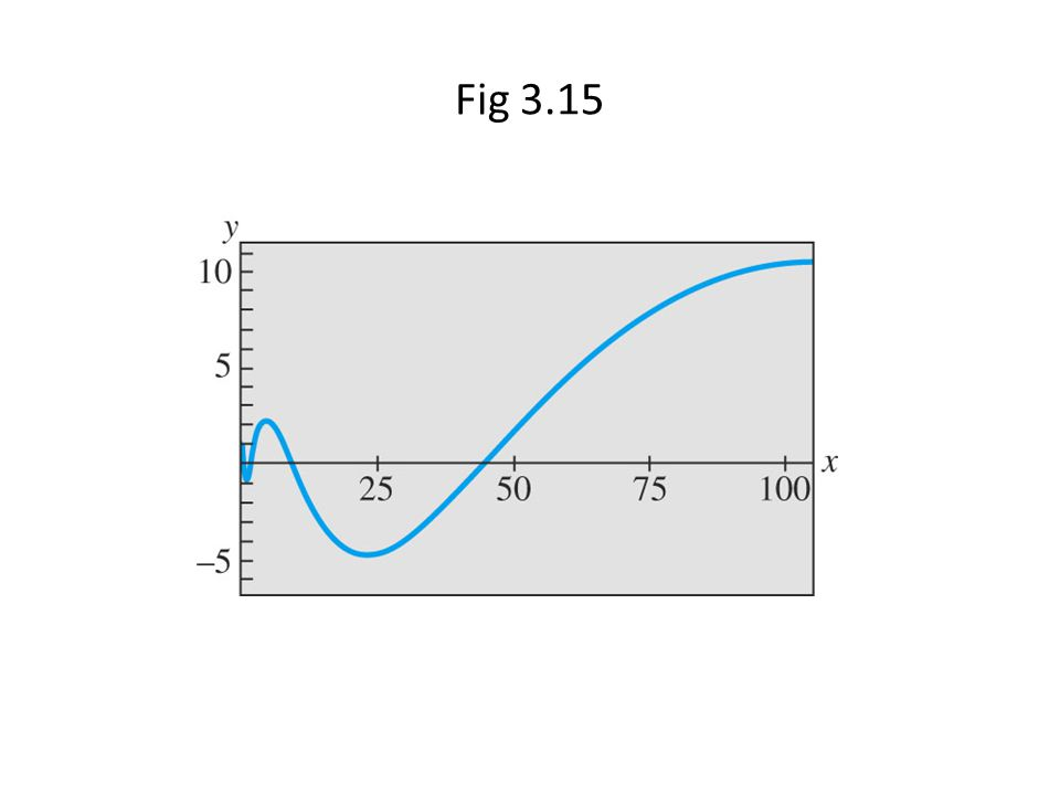 Fig 3.15