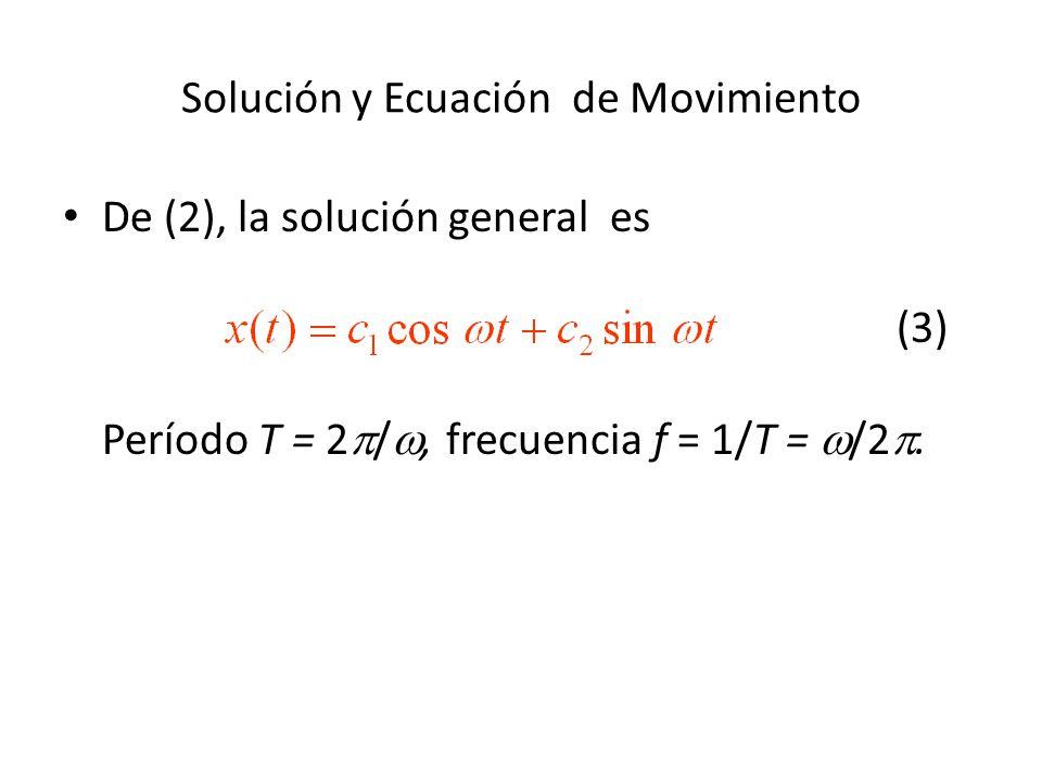 Solución y Ecuación de Movimiento