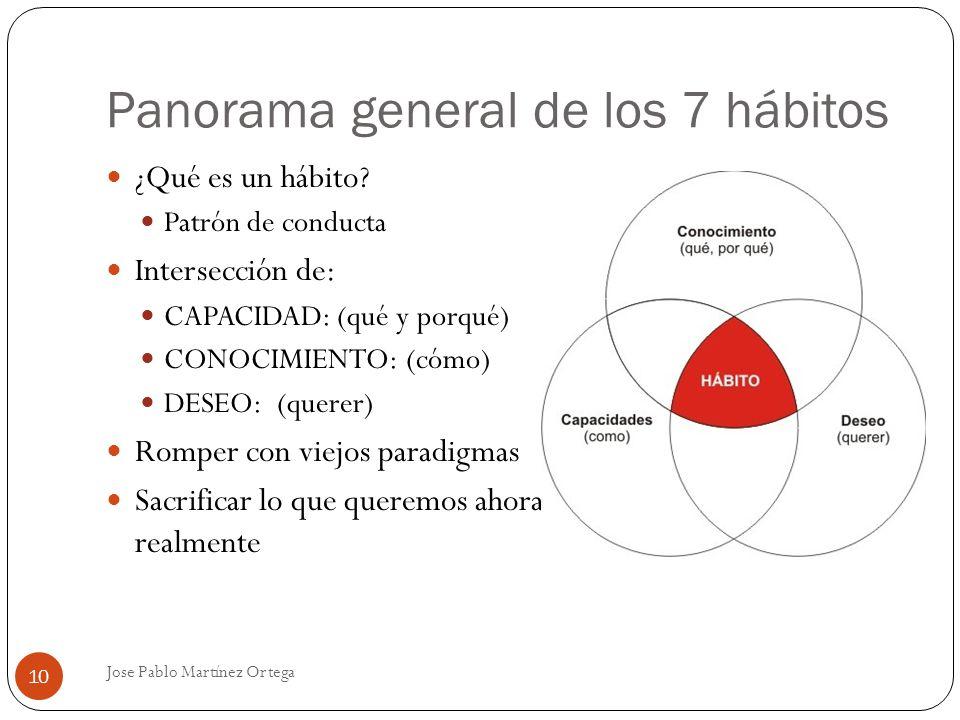 Panorama general de los 7 hábitos